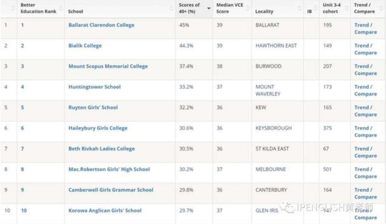 最新2019 VCE成绩学校排名公布:第一名40+分数学生占比近50%