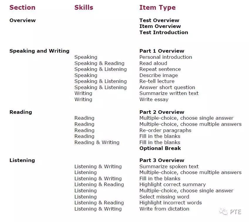 考生手册(二)   PTE考试流程及题型介绍