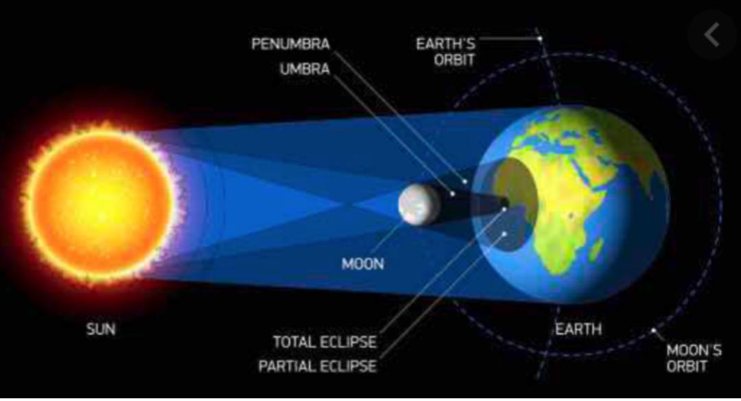 """通过PTE """"日食""""高频题分析如何在Describe Image取得内容高分"""