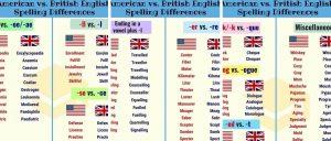 PTE写作美式和英式拼写混着用会扣分吗?解析美英拼写规律