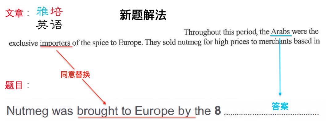 剑桥雅思15阅读独家解析:老技巧《无词阅读法》还有用吗?