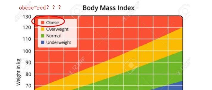 "PTE口语经典""假答案""DI题:""肥胖=红色"" 你说出来有意义吗?"