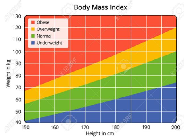 PTE高频DI难题-BMI错误答案打假