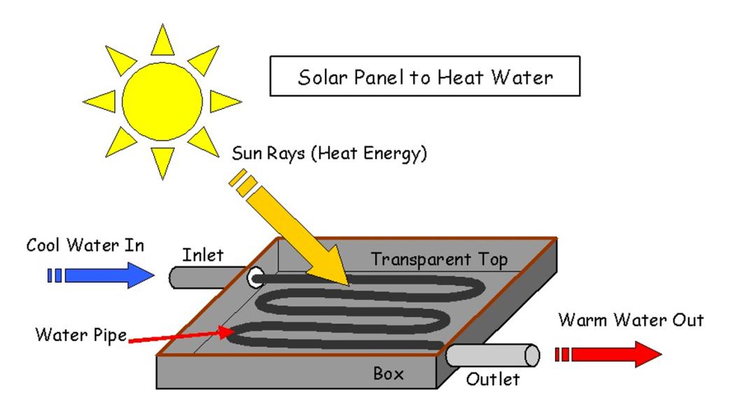 PTE口语DI新增 - 【太阳能电池板中加入热水】机经满分答案&解析